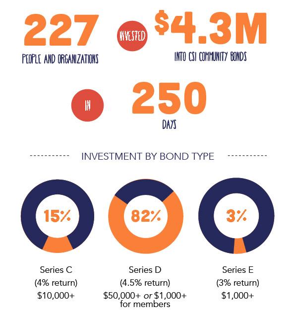 cb-infographic
