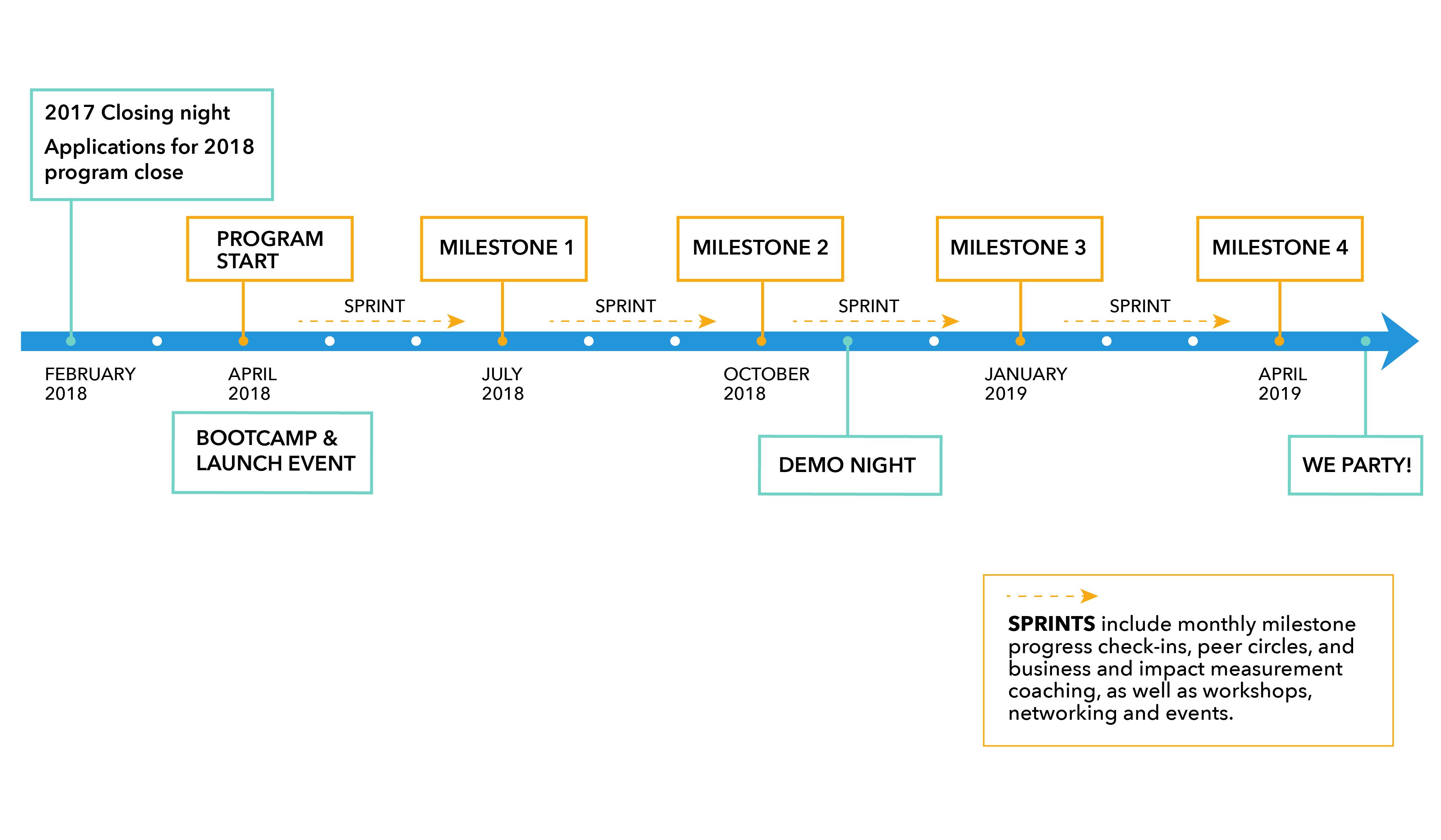 Agents of Change: Climate Solutions Program Timeline