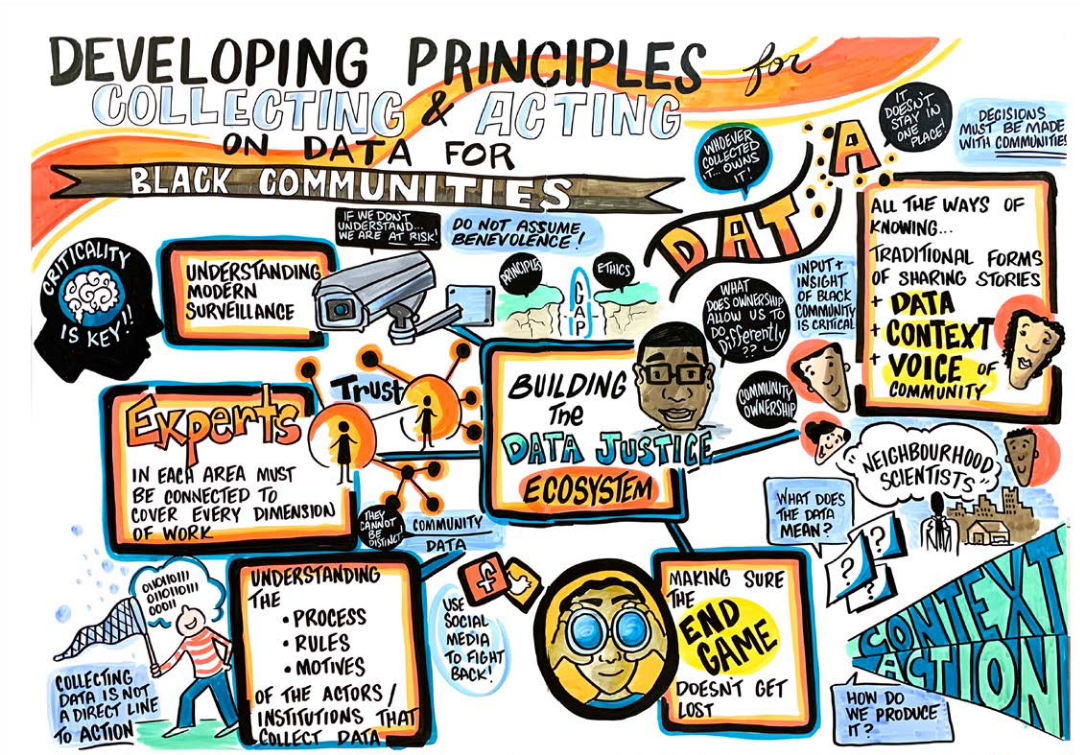 Infographic for Developing Principles for Collecting & Acting On Data For Black Communities