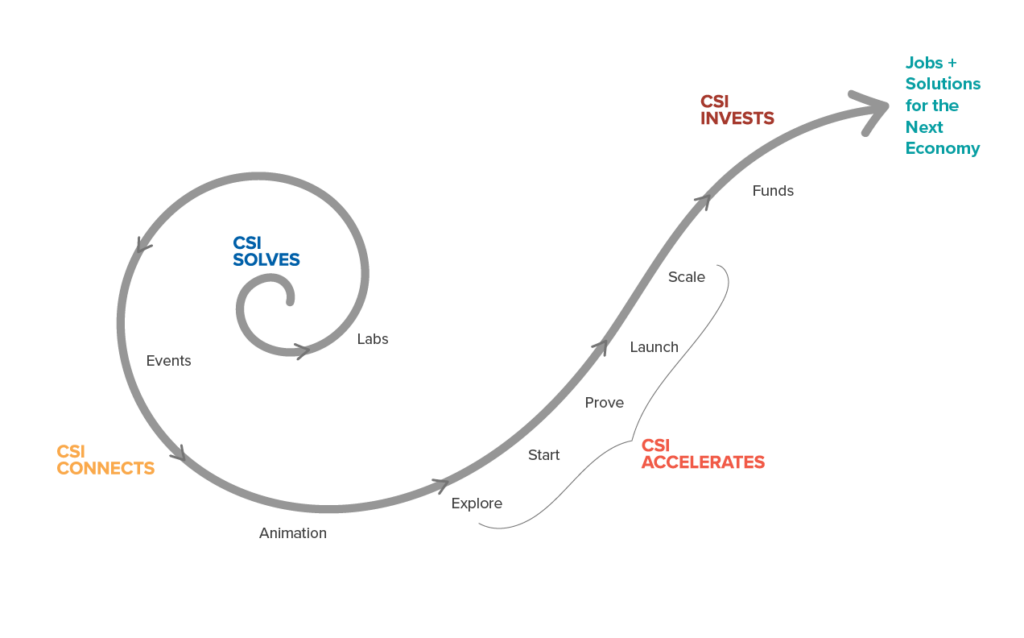 A swirl with CSI Connects as the beginning point. It extends to CSI Connects, then becomes a slope with CSI Accelerates, passes through CSI Invests at its peak, and ends with Jobs + Solutions for the Next Economy.